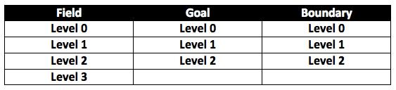 umpire-levels